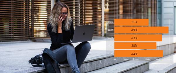 Hoe snel willen millennials vertrekken bij een werkgever?